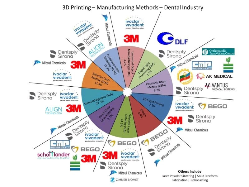 The Where and the Who in 3D Printing